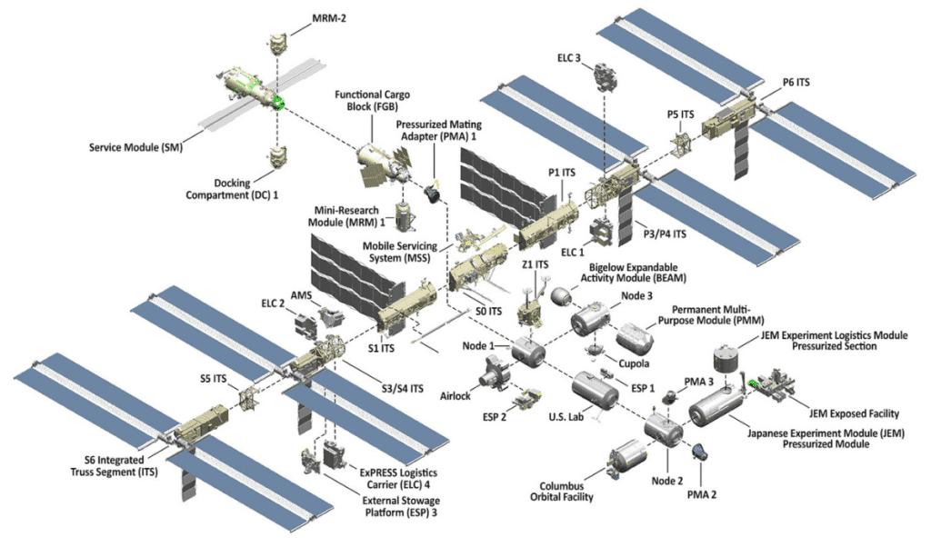ISS moduły
