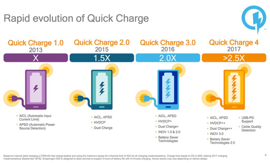 Quick Charge porównanie