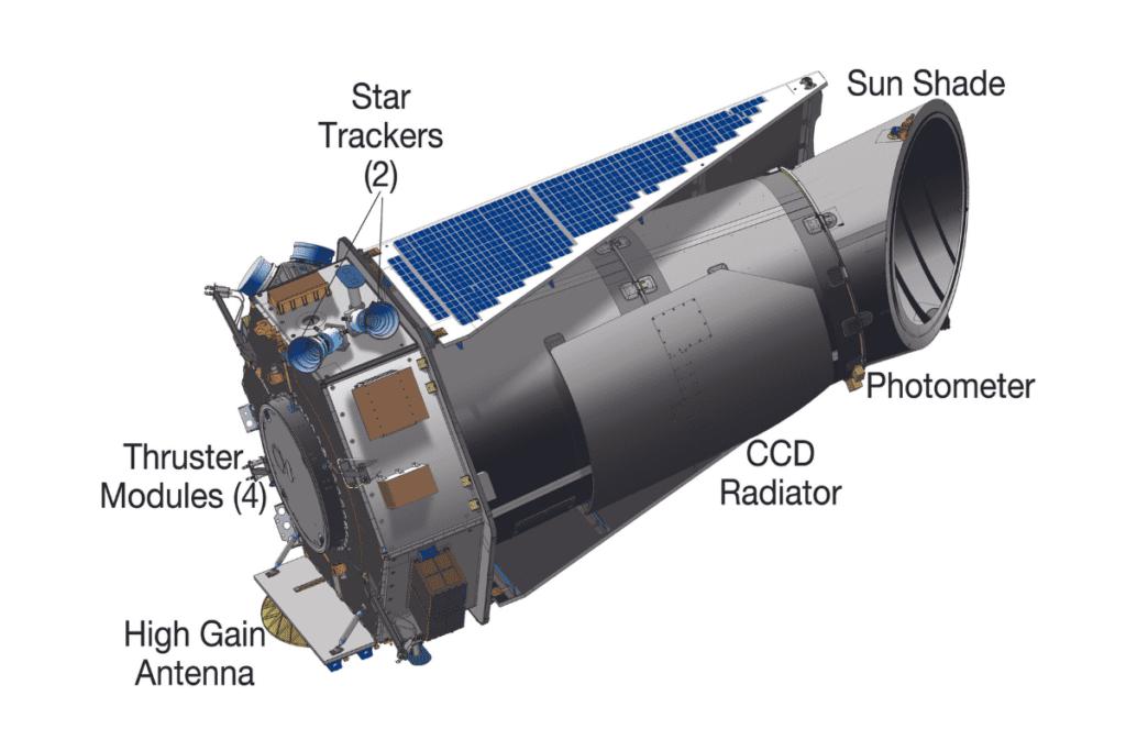 Kepler - przyrządy