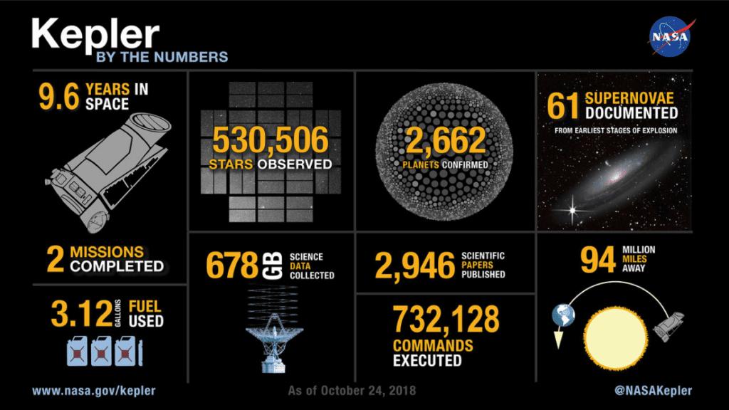 Kepler w liczbach