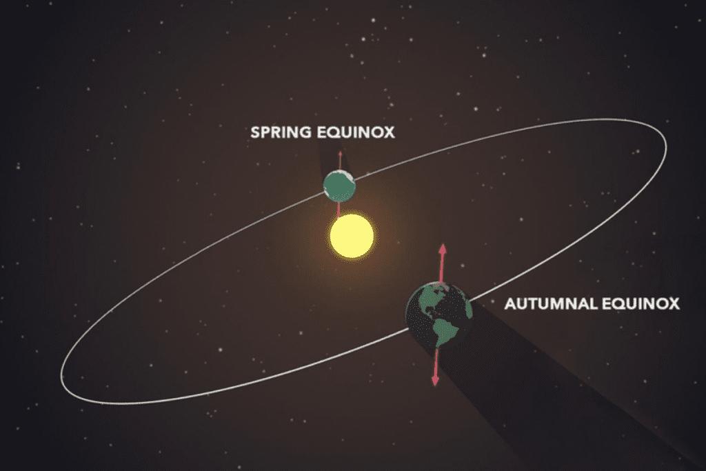 równonoc jesienna i wiosenna