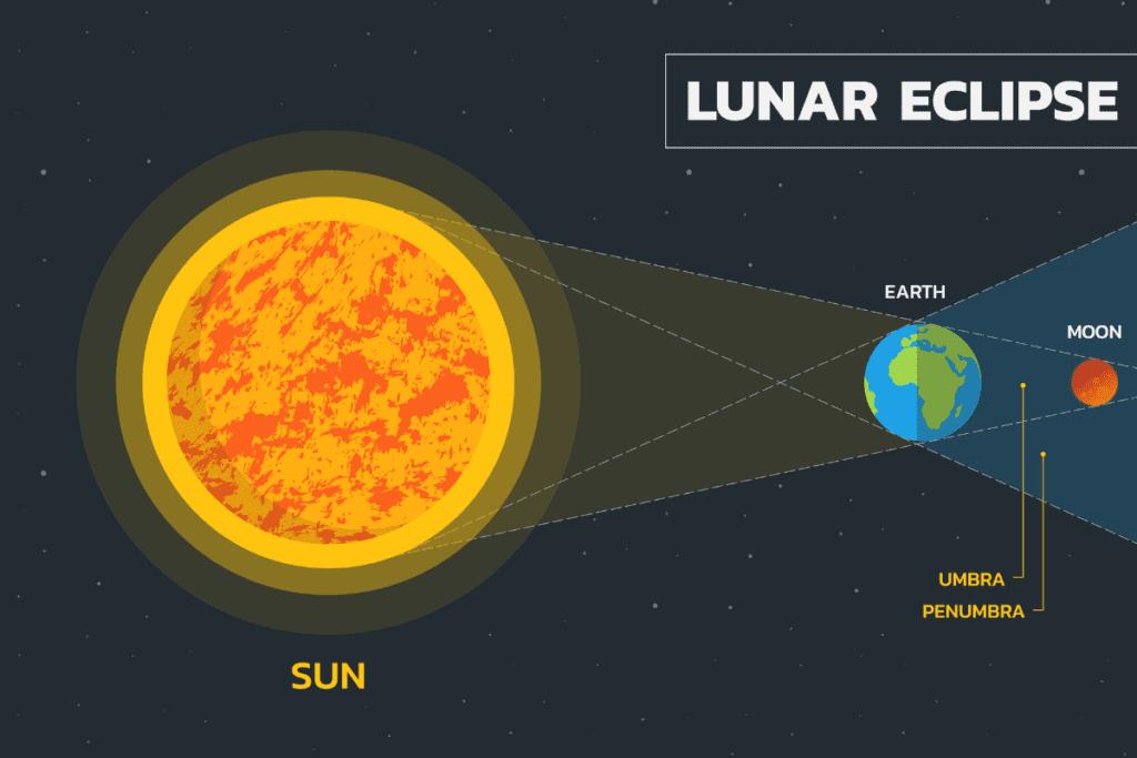 Zaćmienie Księżyca - schemat
