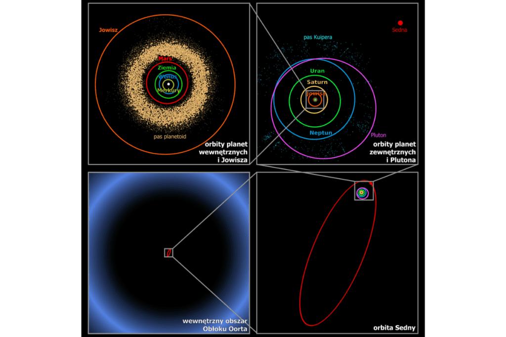 Układ słoneczny planety - Pas Kuipera