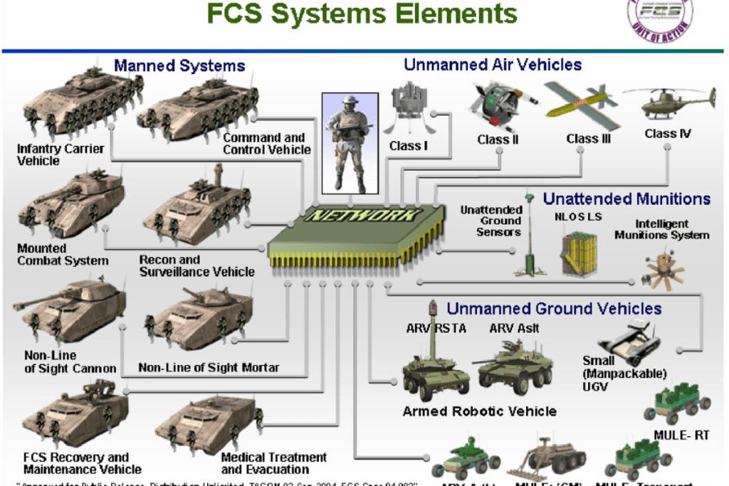 DARPA - FCS