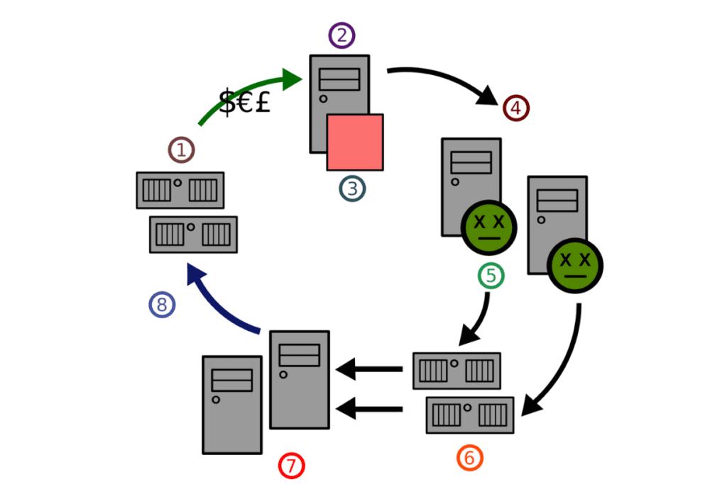Botnet - Storm