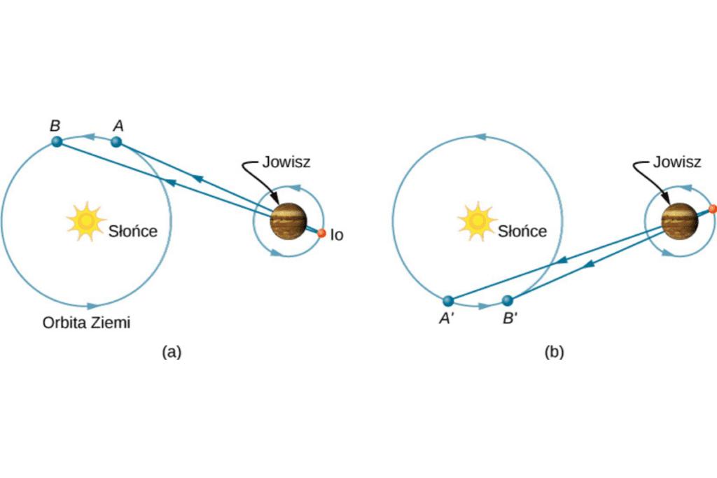 Jak Jowisz pozwolił oszacować prędkość światła?
