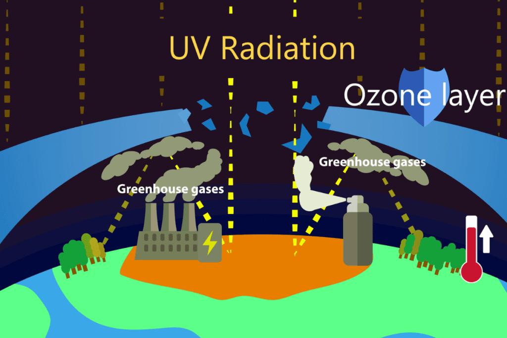 Dziura ozonowa - powstawanie