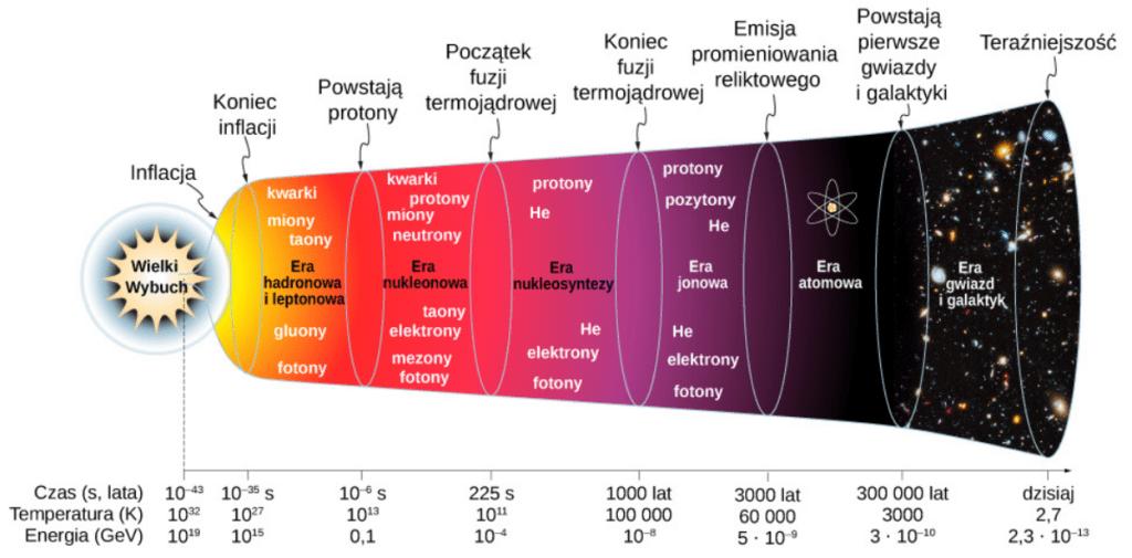Teoria Wielkiego Wybuchu - diagram